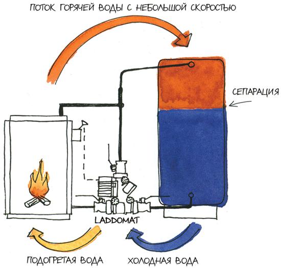 Расположение котла, теплоаккумулятора и Laddomat